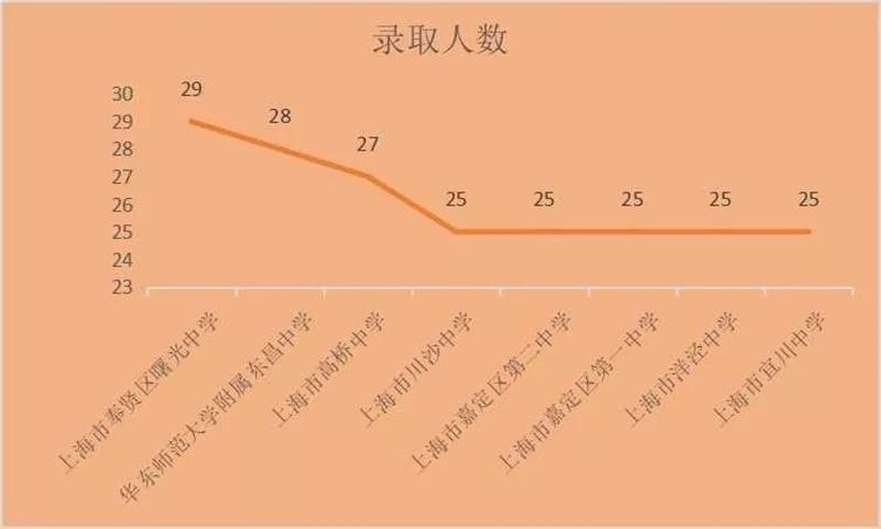 上海市高中录取人数排名