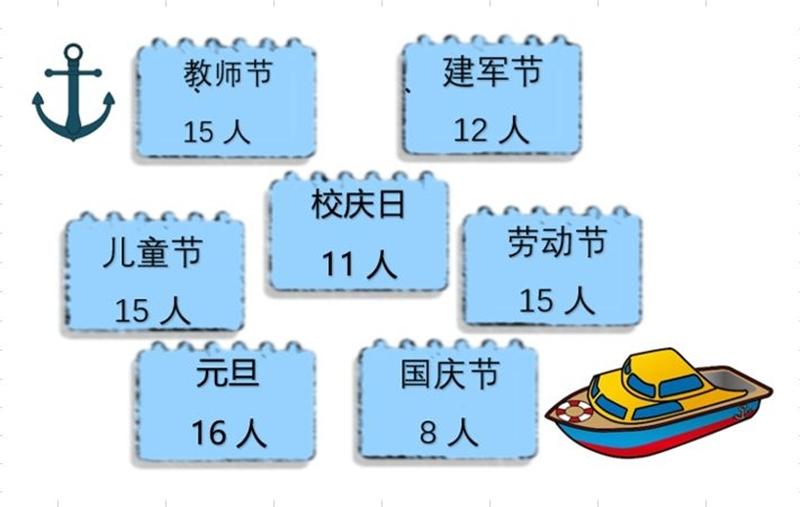 新生生日分布